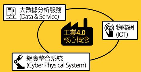 工業4.0核心概念